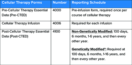 Cellular Therapy Chart4.jpg